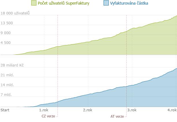 graf počtu uživatelů v SuperFaktura.cz