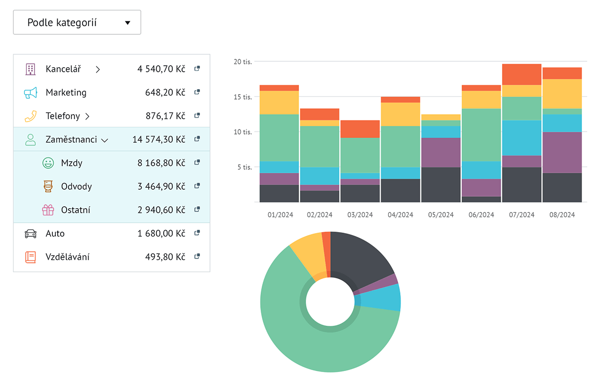 Kategorie a grafy nákladů